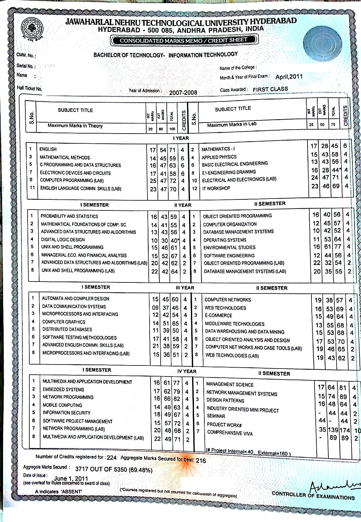 Mba Results: Mba Results Jntu Hyderabad 2014